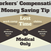 Workers' Compensation Claim Medical Only, Lost Time and Elimination Periods