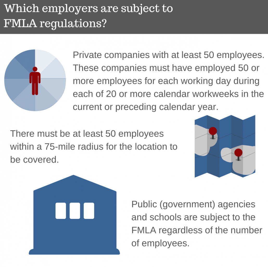 Which employers are subject to FMLA regulations?