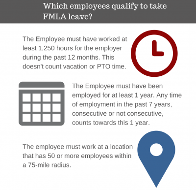 Which employees qualify to take FMLA leave?