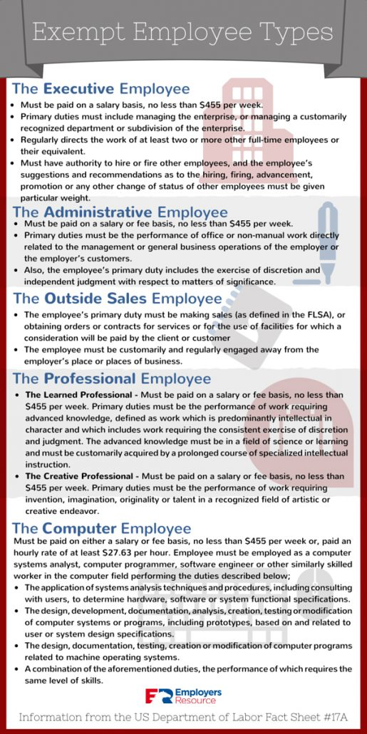 Employers Resource - Exempt Employee Types Infographic