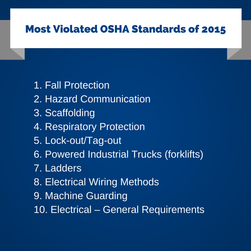 1. Fall Protection 2. Hazard Communication 3. Scaffolding 4. Respiratory Protection 5. Lock-out/Tag-out 6. Powered Industrial Trucks (forklifts) 7. Ladders 8. Electrical Wiring Methods 9. Machine Guarding 10. Electrical - General Requirements
