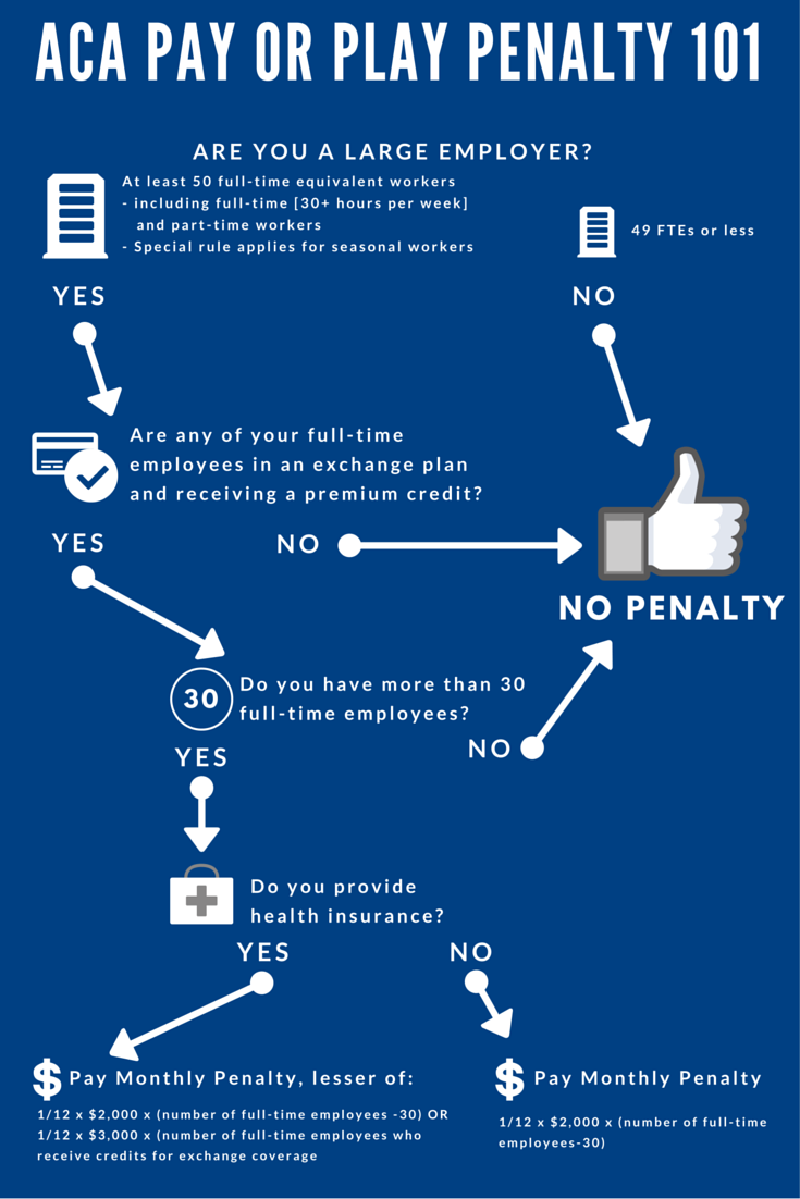 Pay Or Play Penalty 101 Graphic