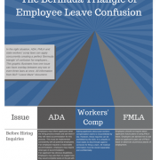 Piece of paper with the Bermuda Triangle Of Leave Infographic