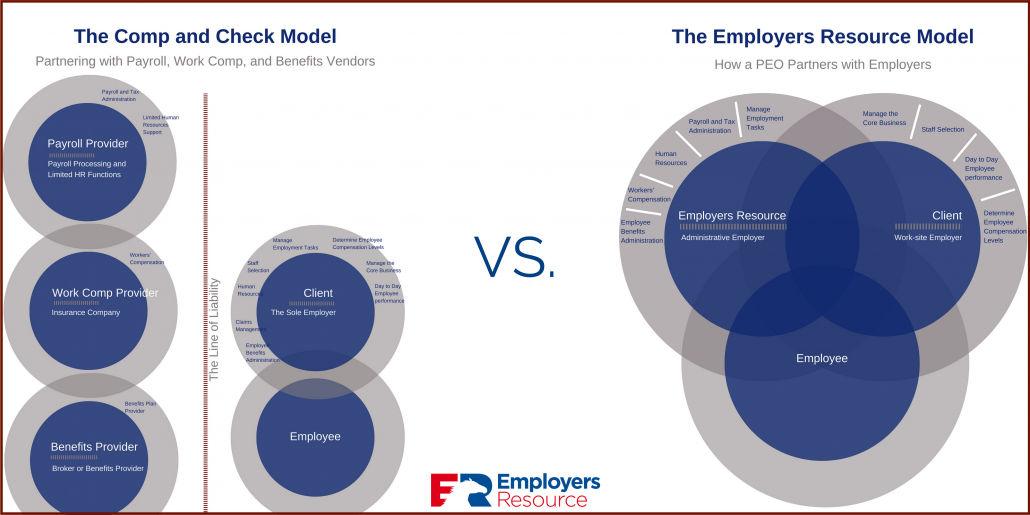 payroll and vendors vs. peo partner