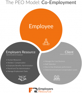 The Co-Employment Model - Employers Resource